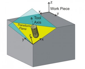 The tool axis becomes the Z axis