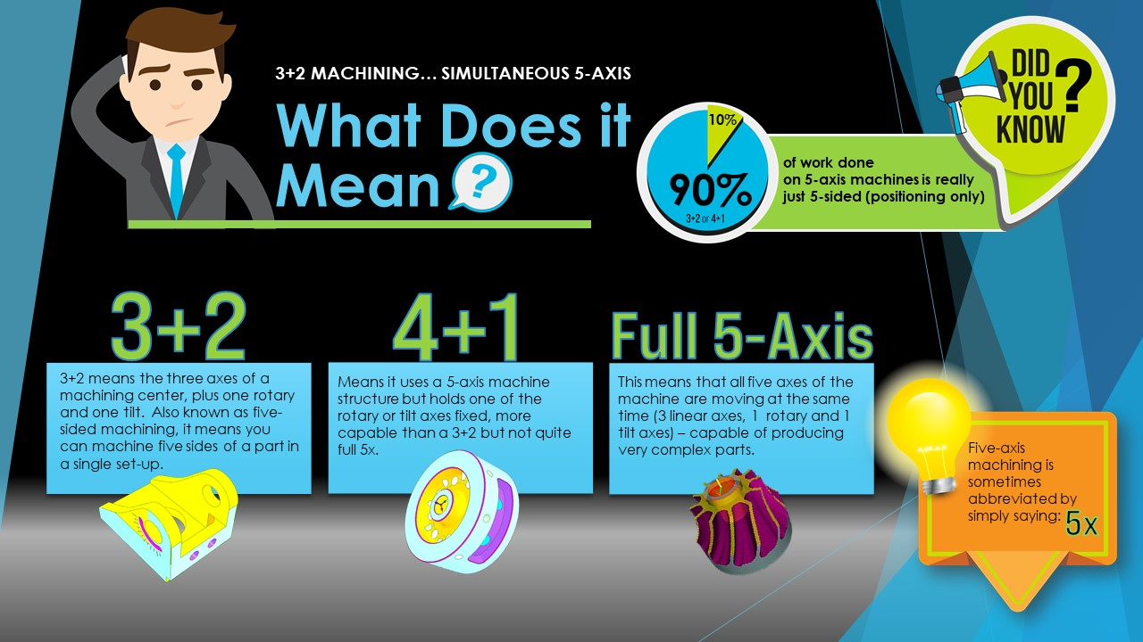 What does 5-Axis Mean