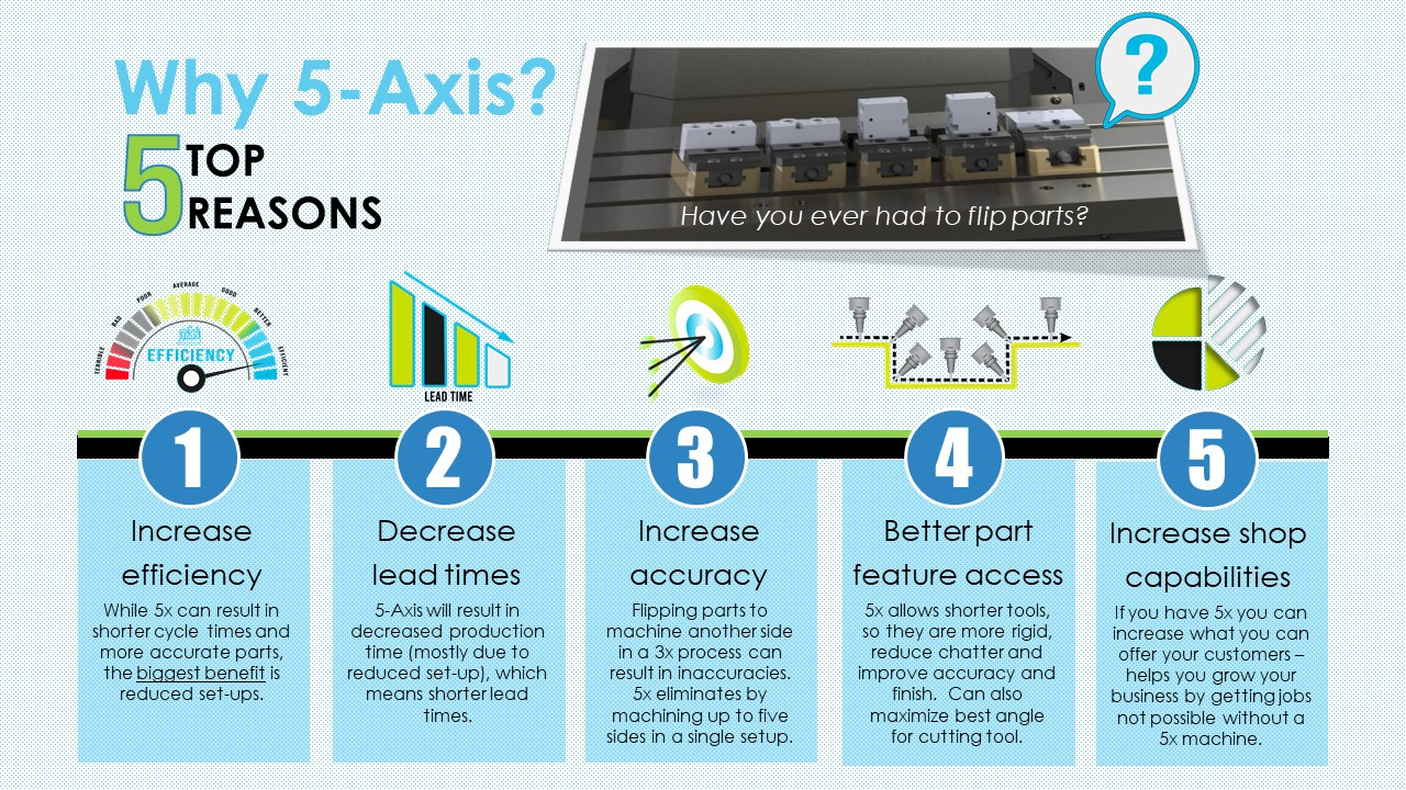 Top 5 Reasons to switch to 5-Axis