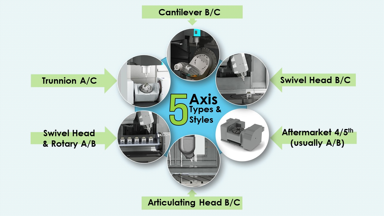 5-Axis Types and Configurations